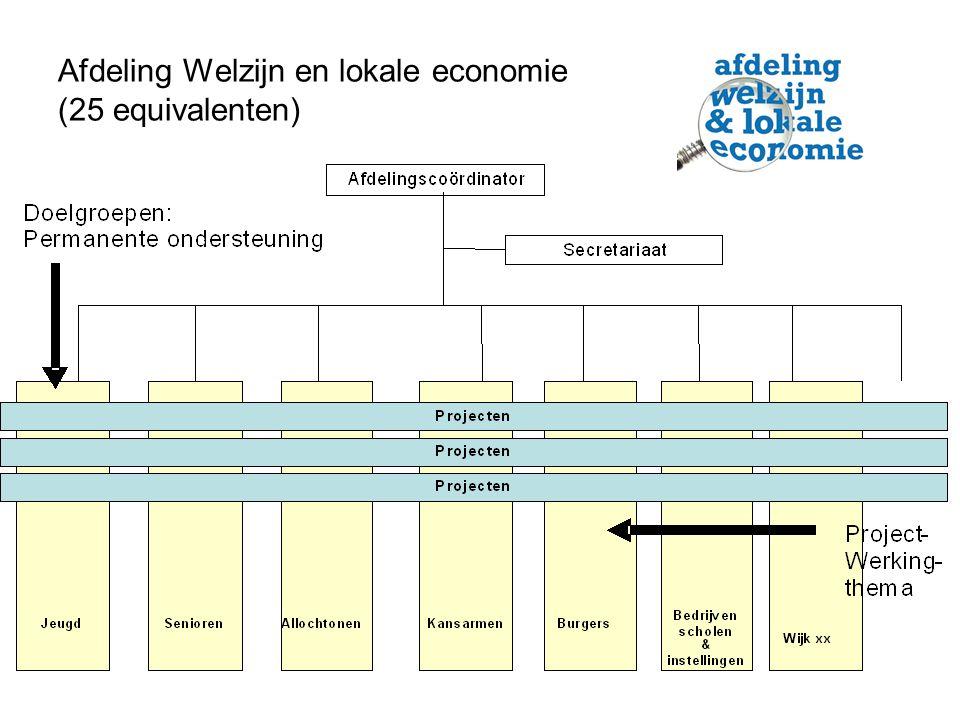 Afdeling Welzijn en lokale economie (25 equivalenten)