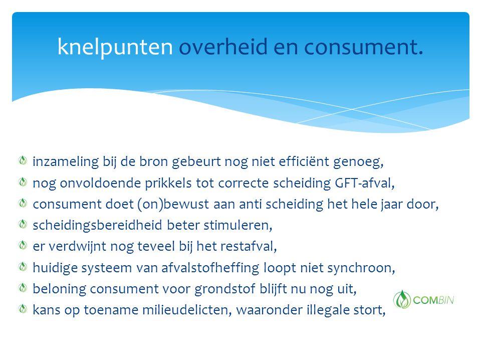 knelpunten overheid en consument.