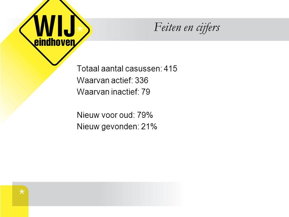 Feiten en cijfers Totaal aantal casussen: 415 Waarvan actief: 336 Waarvan inactief: 79 Nieuw voor oud: 79% Nieuw gevonden: 21%