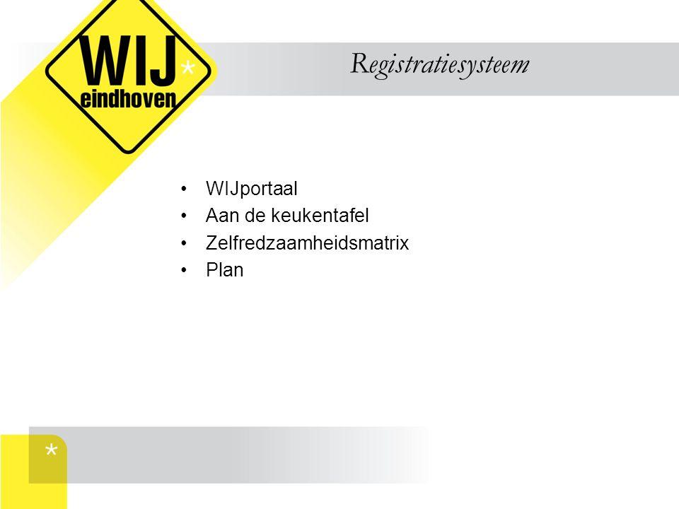 Registratiesysteem WIJportaal Aan de keukentafel Zelfredzaamheidsmatrix Plan