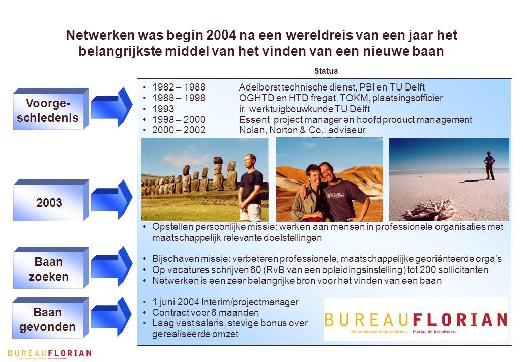 2003 Voorge- schiedenis Netwerken was begin 2004 na een wereldreis van een jaar het belangrijkste middel van het vinden van een nieuwe baan Status 1982 – 1988Adelborst technische dienst, PBI en TU Delft 1988 – 1998OGHTD en HTD fregat, TOKM, plaatsingsofficier 1993ir.