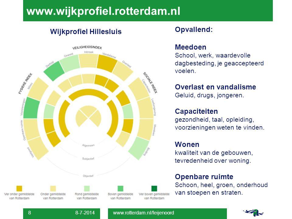 www.wijkprofiel.rotterdam.nl Wijkprofiel Hillesluis Opvallend: Meedoen School, werk, waardevolle dagbesteding, je geaccepteerd voelen. Overlast en van
