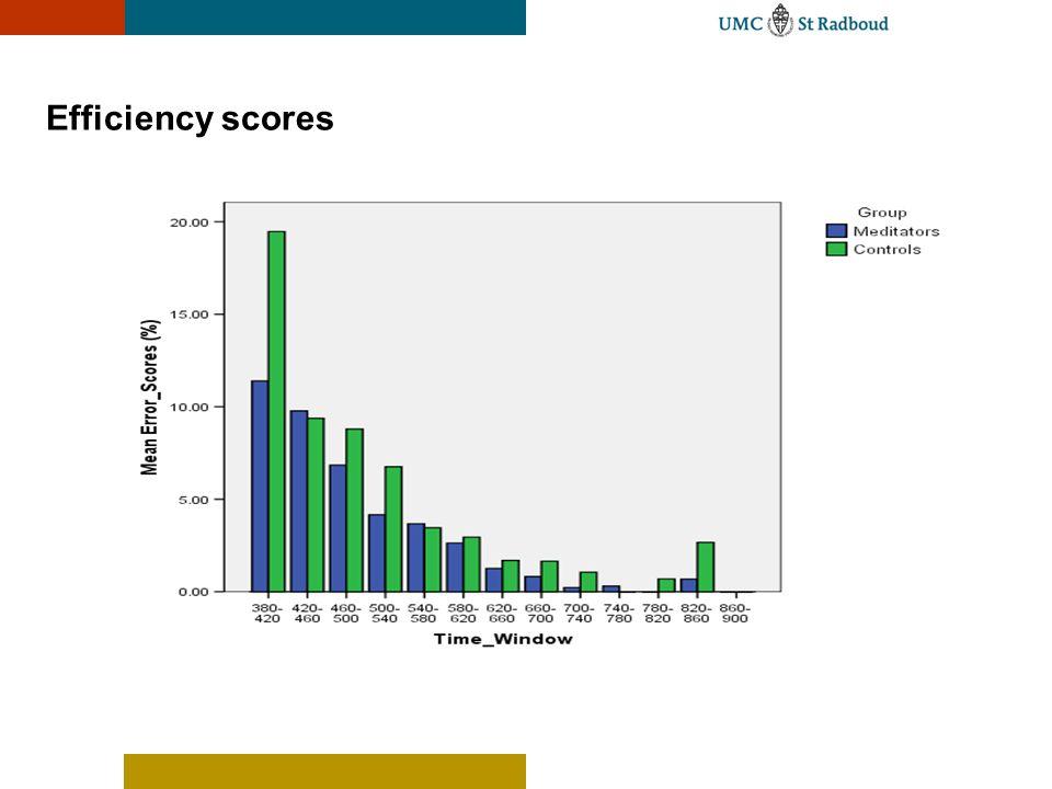 Efficiency scores