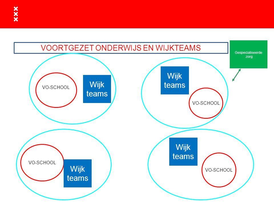 Wijk teams Gespecialiseerde zorg VOORTGEZET ONDERWIJS EN WIJKTEAMS VO-SCHOOL Wijk teams Wijk teams Wijk teams