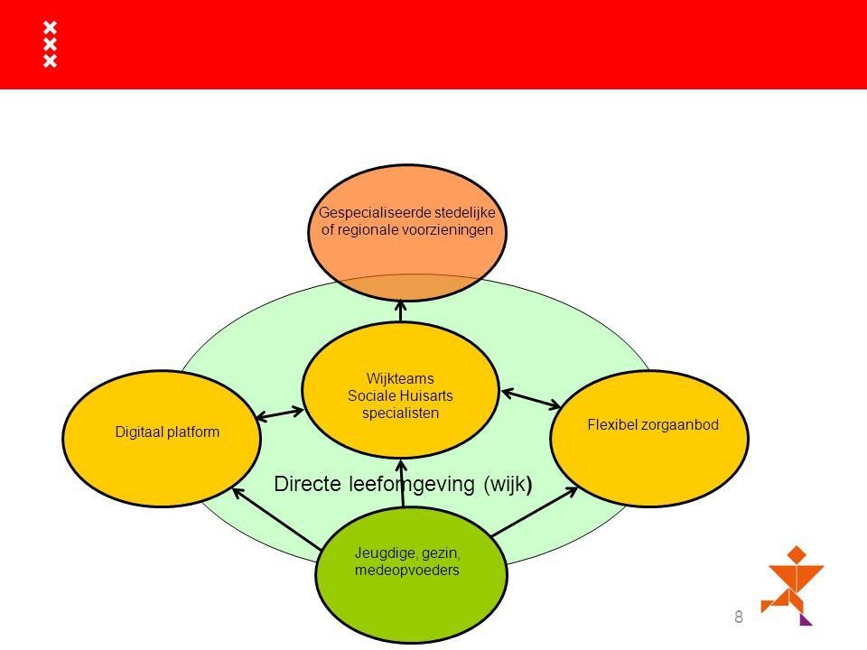 8 Gespecialiseerde stedelijke of regionale voorzieningen Digitaal platform Flexibel zorgaanbod Wijkteams Sociale Huisarts specialisten Directe leefomgeving (wijk) Jeugdige, gezin, medeopvoeders
