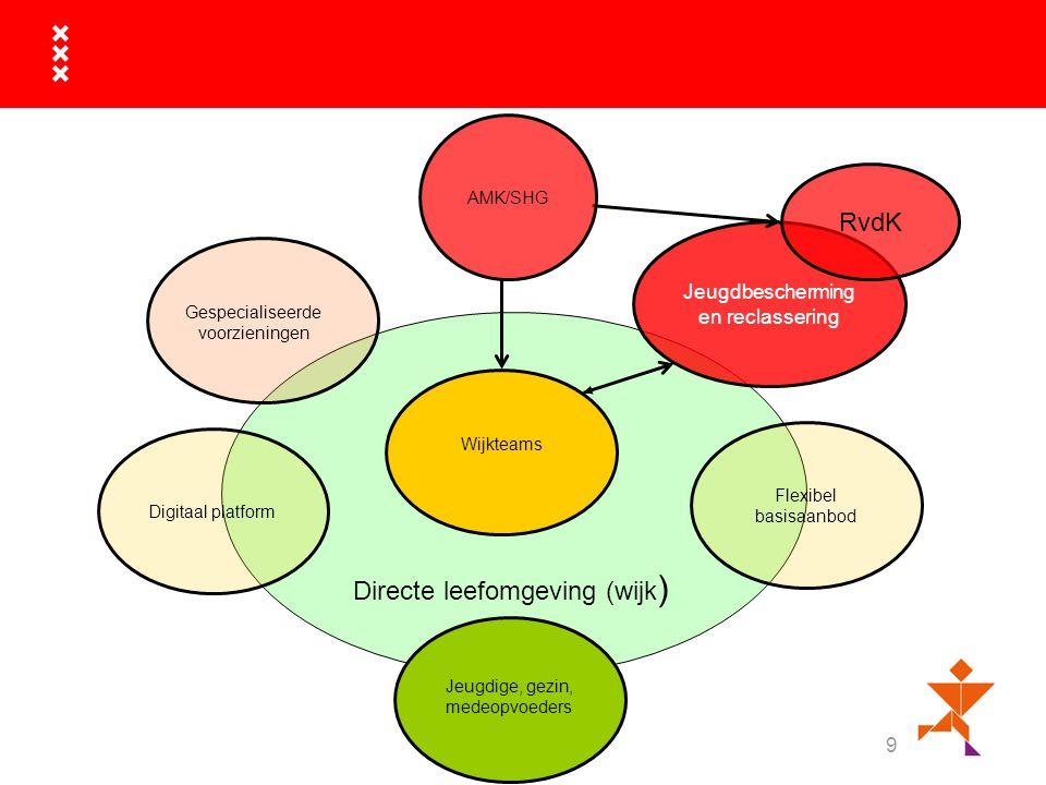 9 Gespecialiseerde voorzieningen Flexibel basisaanbod Wijkteams Directe leefomgeving (wijk ) Jeugdbescherming en reclassering AMK/SHG RvdK Digitaal platform