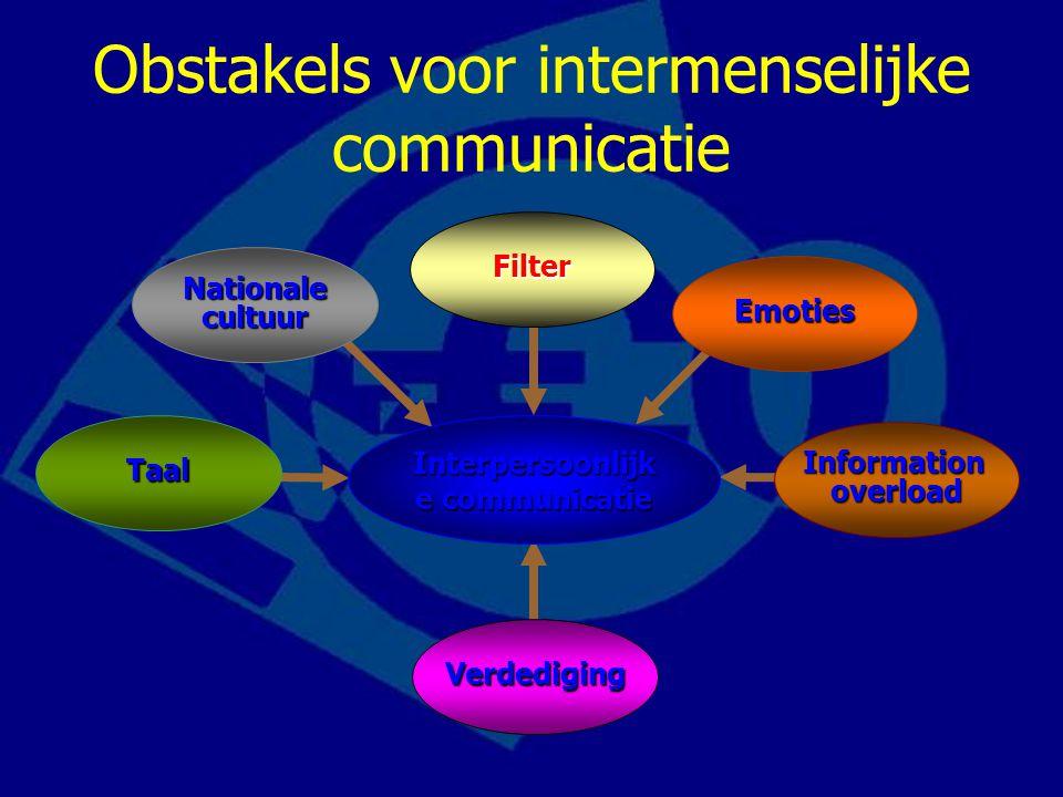 Obstakels voor intermenselijke communicatie Verdediging Nationale cultuur Emoties Information overload Interpersoonlijk e communicatie Taal Filter