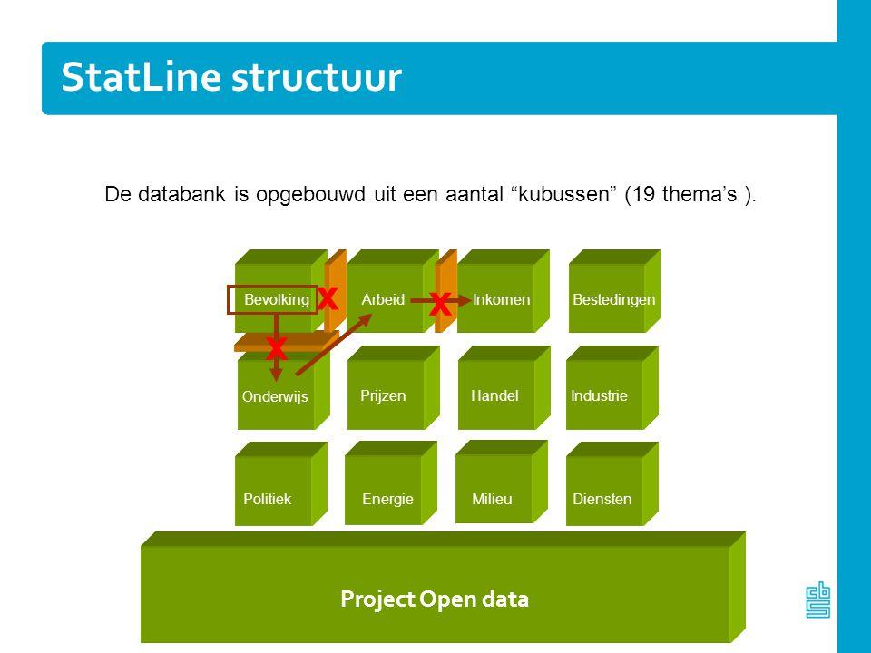 """x Bevolking Inkomen ArbeidBestedingen De databank is opgebouwd uit een aantal """"kubussen"""" (19 thema's ). StatLine structuur Onderwijs Handel PrijzenInd"""