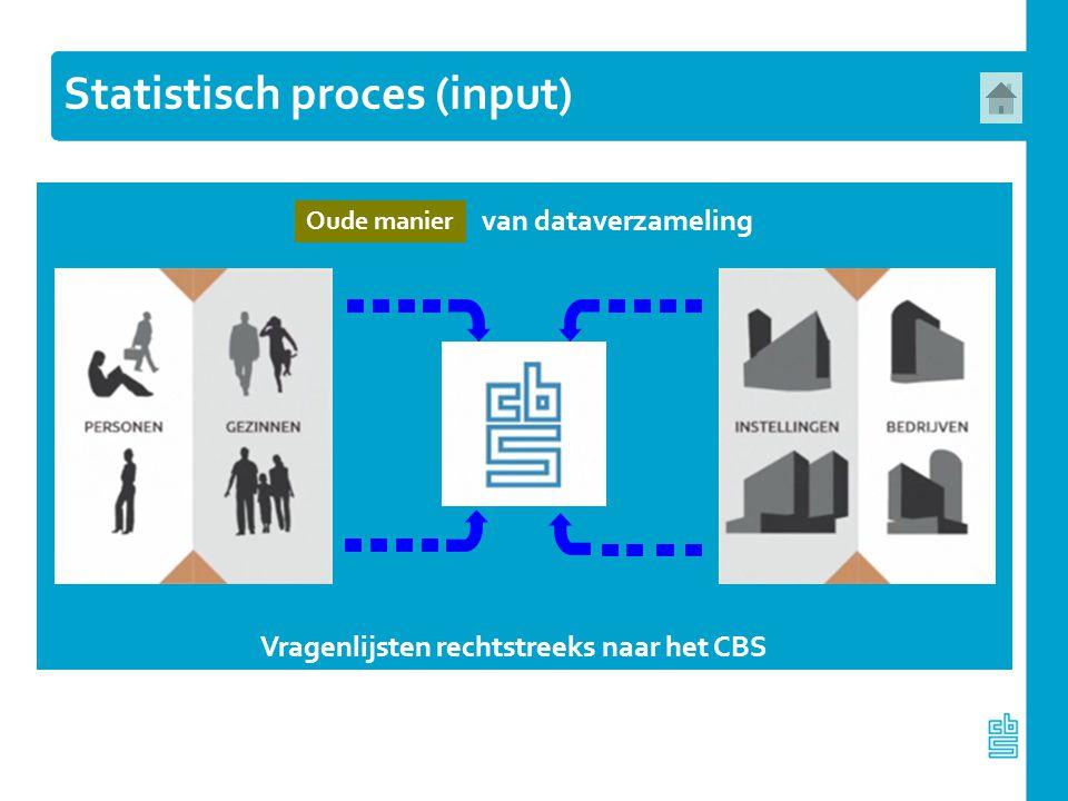 Statistisch proces (input) Oude manier van dataverzameling Vragenlijsten rechtstreeks naar het CBS