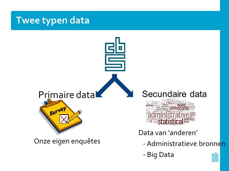 Data explosie 200320122021 6 Tb 600 Tb ?? Tb