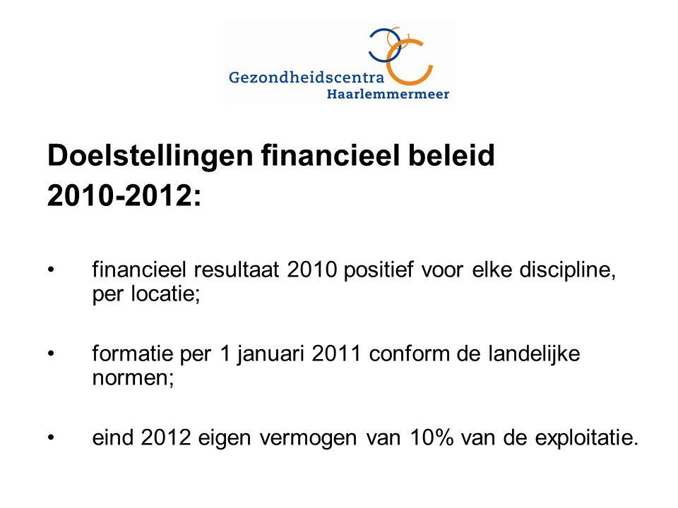 Doelstellingen financieel beleid 2010-2012: financieel resultaat 2010 positief voor elke discipline, per locatie; formatie per 1 januari 2011 conform de landelijke normen; eind 2012 eigen vermogen van 10% van de exploitatie.