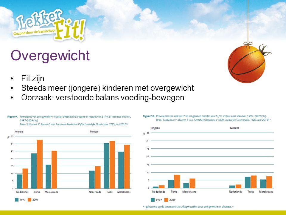 Aan de slag Startdatum Aanspreekpunt Uitwerking programma Ondersteuning –GGD/gemeente/Sportorganisatie –www.lekkerfitopschool.nl