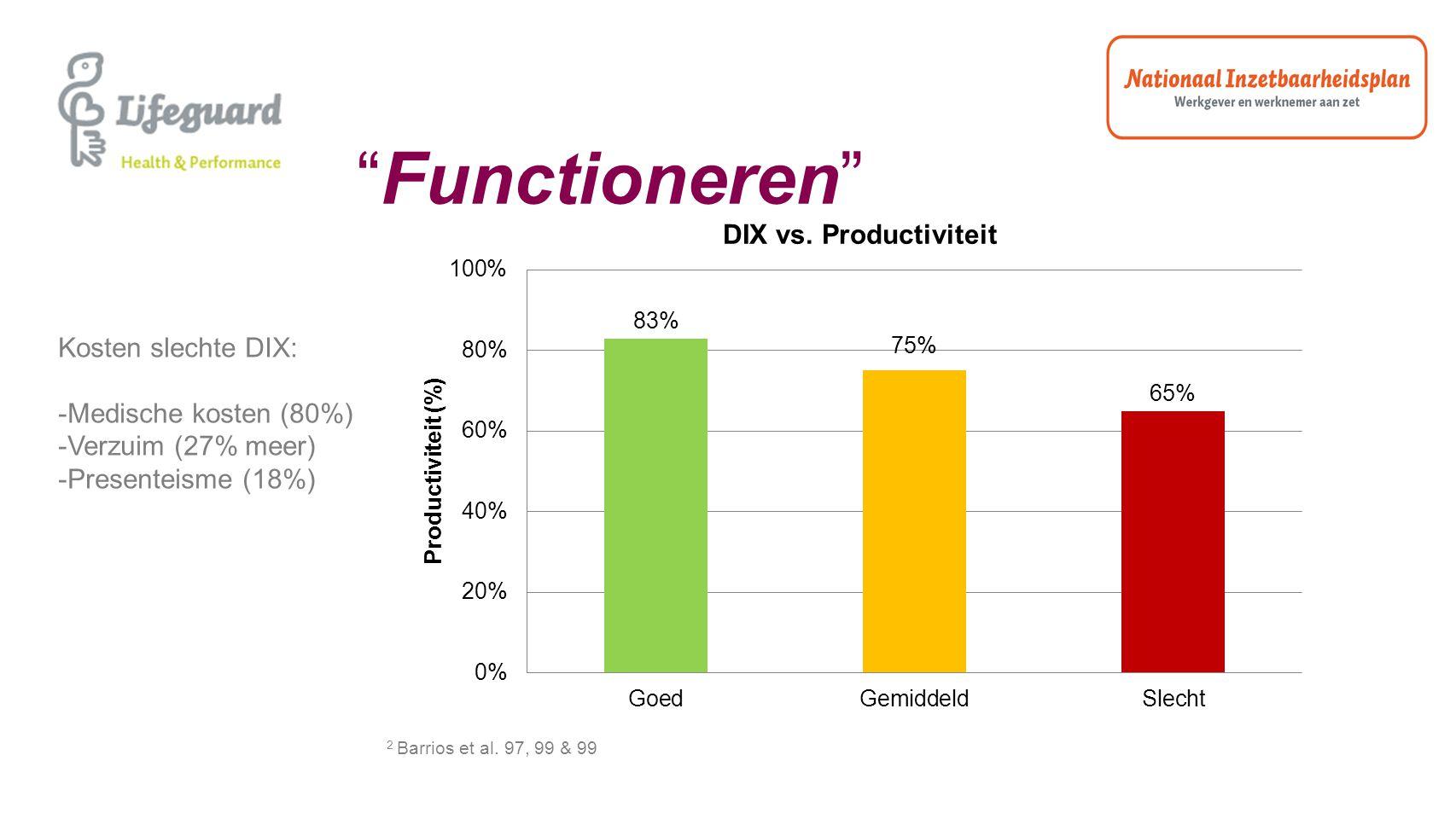 """""""Functioneren"""" 2 Barrios et al. 97, 99 & 99 Kosten slechte DIX: -Medische kosten (80%) -Verzuim (27% meer) -Presenteisme (18%)"""