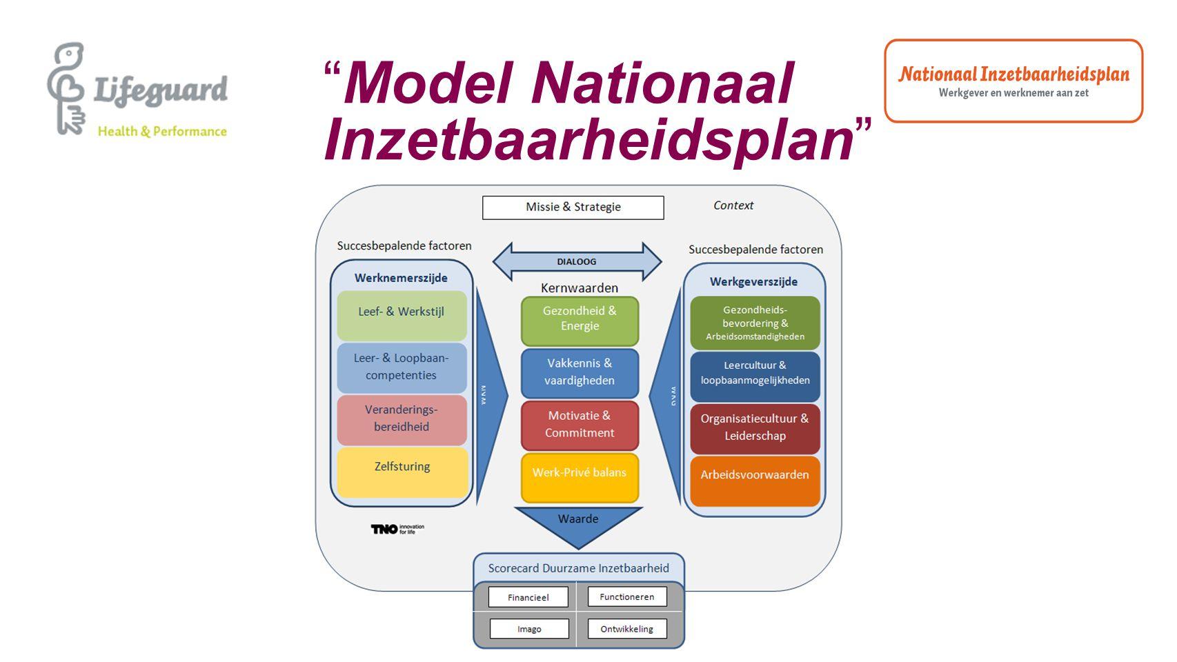 """""""Model Nationaal Inzetbaarheidsplan"""""""