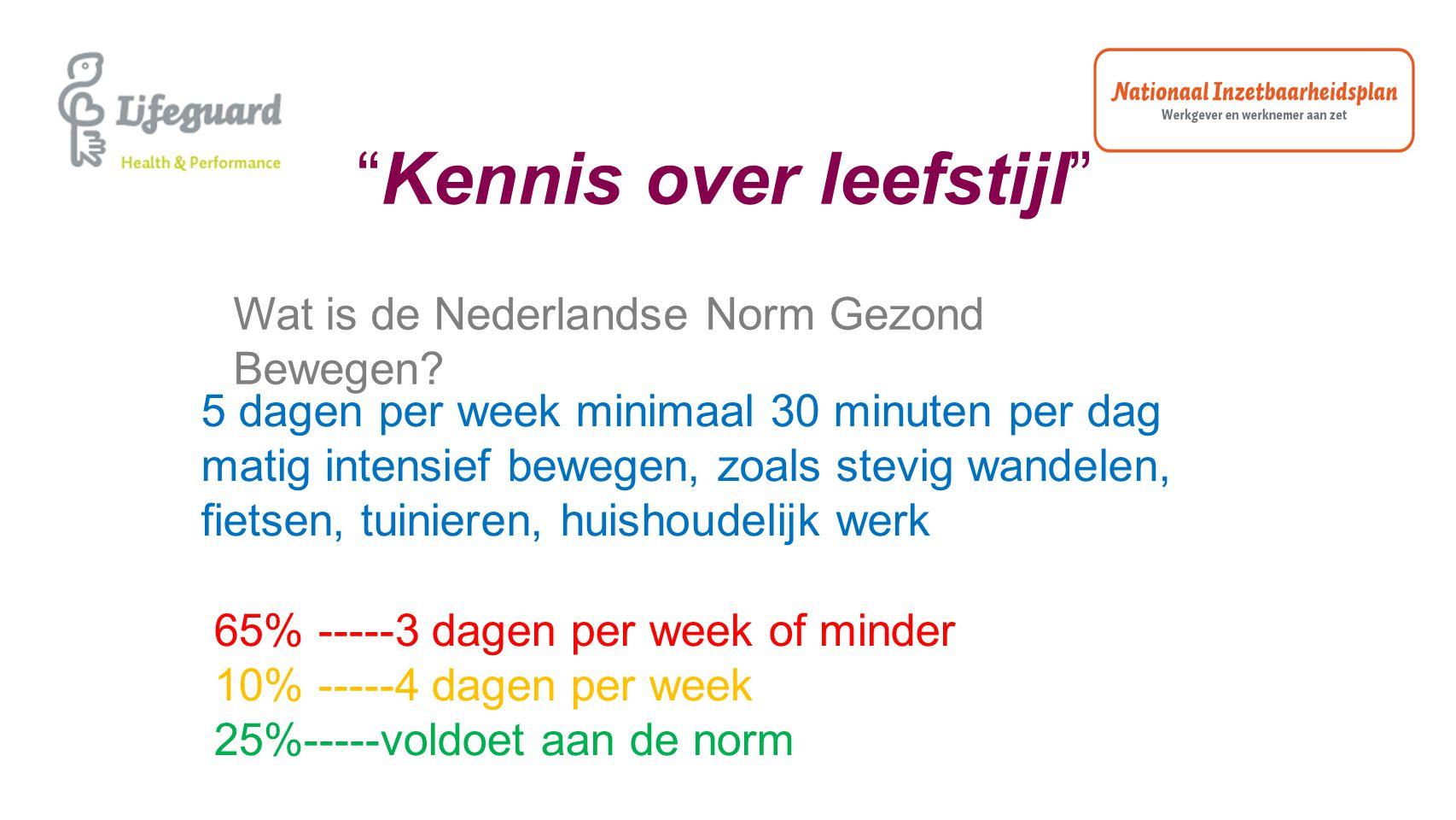 """""""Kennis over leefstijl"""" Wat is de Nederlandse Norm Gezond Bewegen? 5 dagen per week minimaal 30 minuten per dag matig intensief bewegen, zoals stevig"""