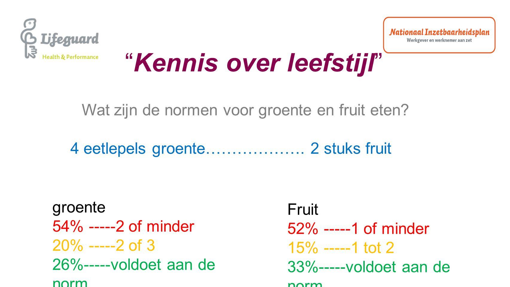 """""""Kennis over leefstijl"""" Wat zijn de normen voor groente en fruit eten? 4 eetlepels groente………………. 2 stuks fruit groente 54% -----2 of minder 20% -----"""