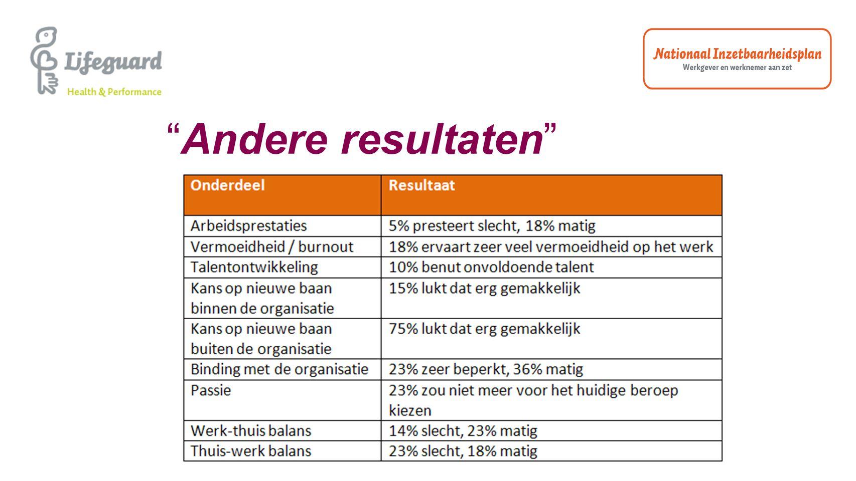 Resultaten bedrijvenscan