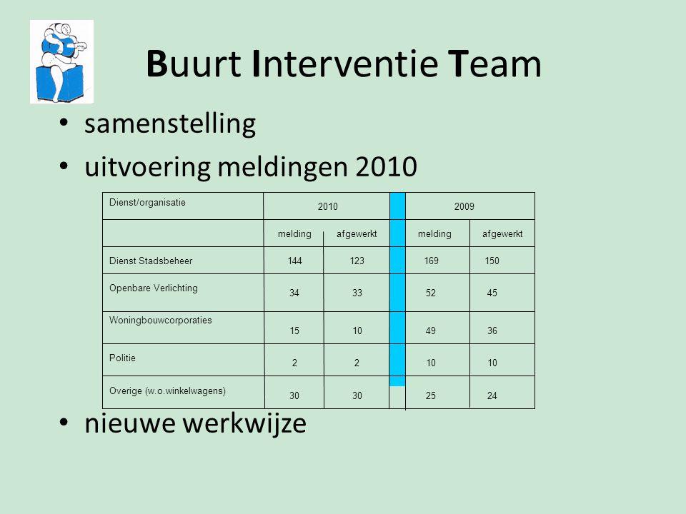 Buurt Interventie Team samenstelling uitvoering meldingen 2010 nieuwe werkwijze 242530 Overige (w.o.winkelwagens) 10 22 Politie 36491015 Woningbouwcor