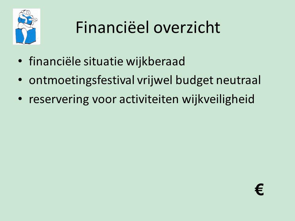 Financiëel overzicht financiële situatie wijkberaad ontmoetingsfestival vrijwel budget neutraal reservering voor activiteiten wijkveiligheid €
