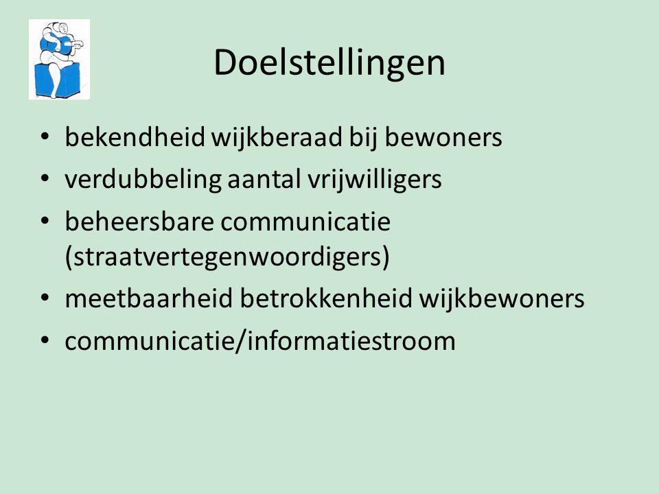 Doelstellingen bekendheid wijkberaad bij bewoners verdubbeling aantal vrijwilligers beheersbare communicatie (straatvertegenwoordigers) meetbaarheid b