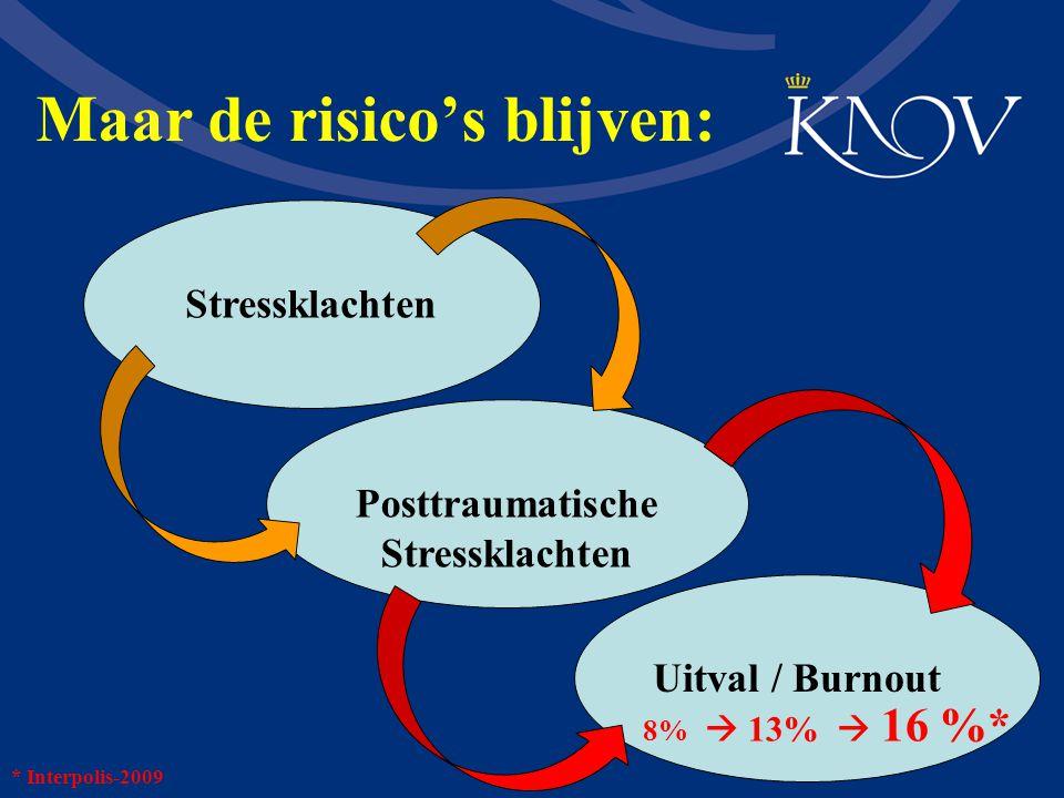 Maar de risico's blijven: Posttraumatische Stressklachten Stressklachten Uitval / Burnout 8%  13%  16 %* * Interpolis-2009