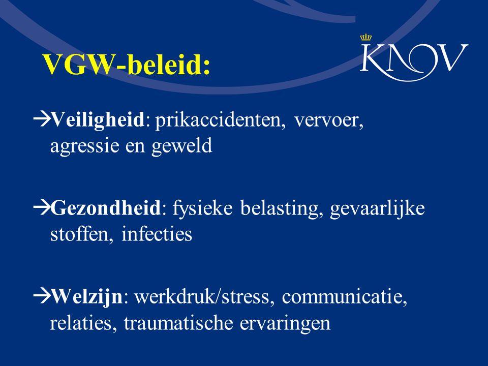 VGW-beleid:  Veiligheid: prikaccidenten, vervoer, agressie en geweld  Gezondheid: fysieke belasting, gevaarlijke stoffen, infecties  Welzijn: werkd
