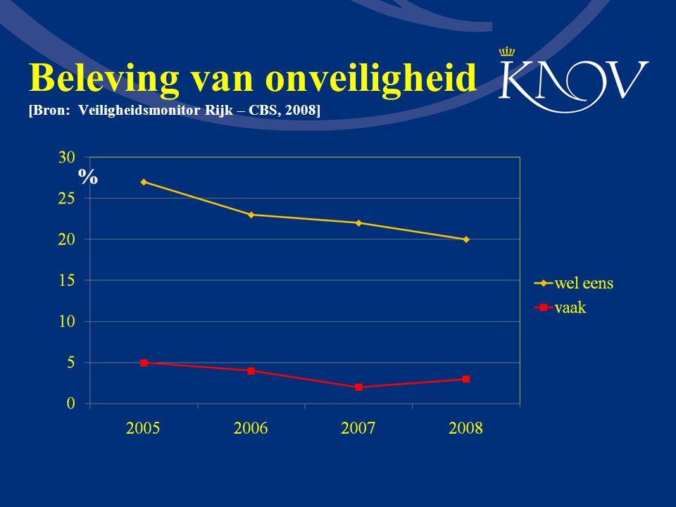Agressie in de thuiszorg: (n = 176) [Bron: Research voor Beleid – 2009] 43 54 81 38 26 11 17 18 1