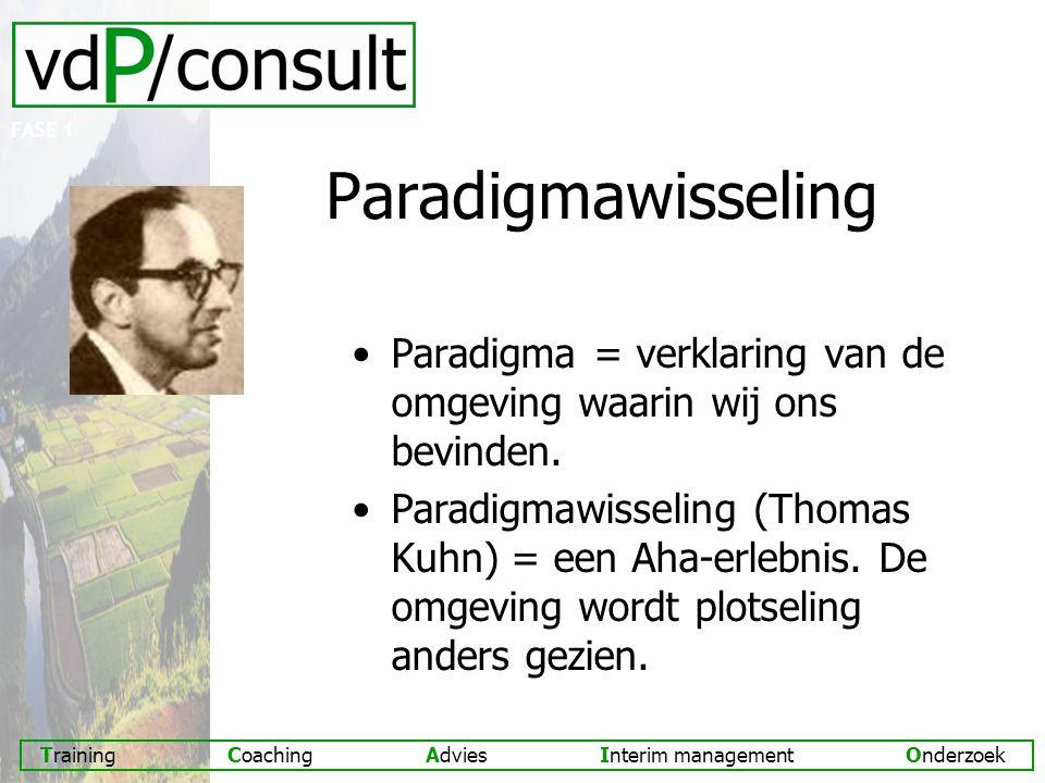 Training Coaching Advies Interim management Onderzoek Paradigmawisseling Paradigma = verklaring van de omgeving waarin wij ons bevinden.