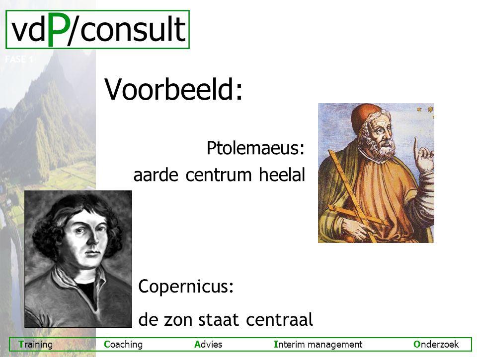 Training Coaching Advies Interim management Onderzoek Voorbeeld: Ptolemaeus: aarde centrum heelal Copernicus: de zon staat centraal FASE 1
