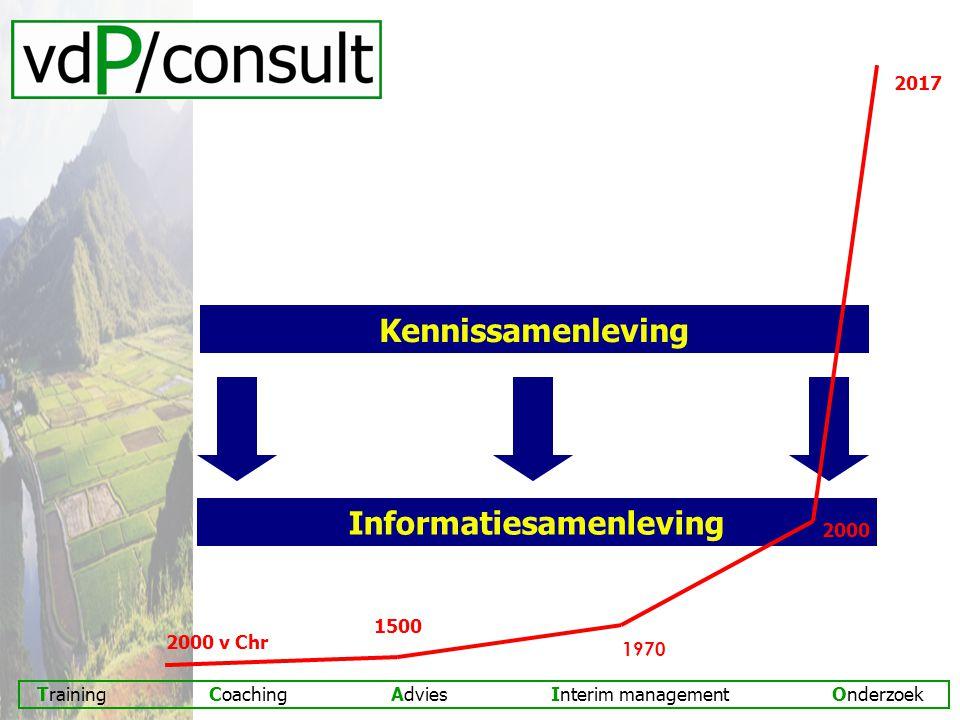 Training Coaching Advies Interim management Onderzoek Kennissamenleving Informatiesamenleving 1500 1970 2000 v Chr 2000 2017