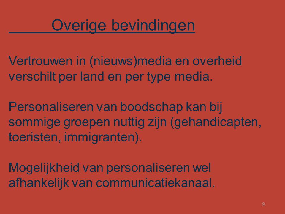 Overige bevindingen Vertrouwen in (nieuws)media en overheid verschilt per land en per type media. Personaliseren van boodschap kan bij sommige groepen
