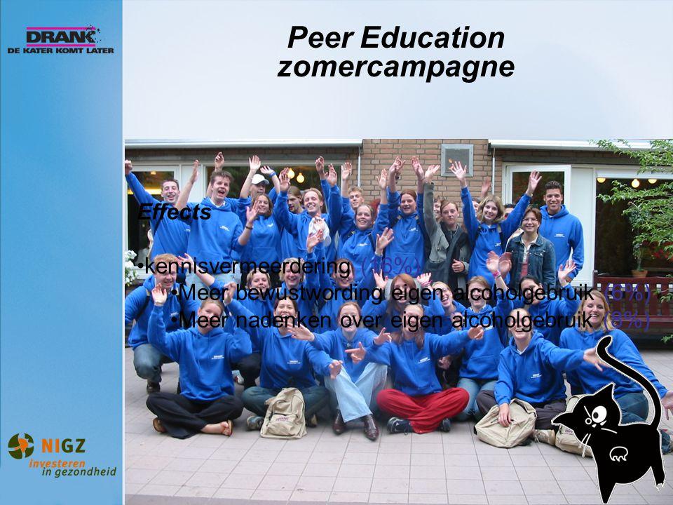 Peer Education zomercampagne Effects kennisvermeerdering (16%) Meer bewustwording eigen alcoholgebruik (6%) Meer nadenken over eigen alcoholgebruik (8