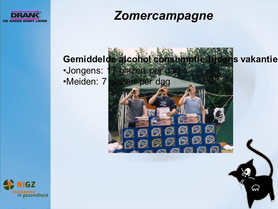 Zomercampagne Gemiddelde alcohol consumptie tijdens vakantie: Jongens: 17 glazen per dag Meiden: 7 glazen per dag
