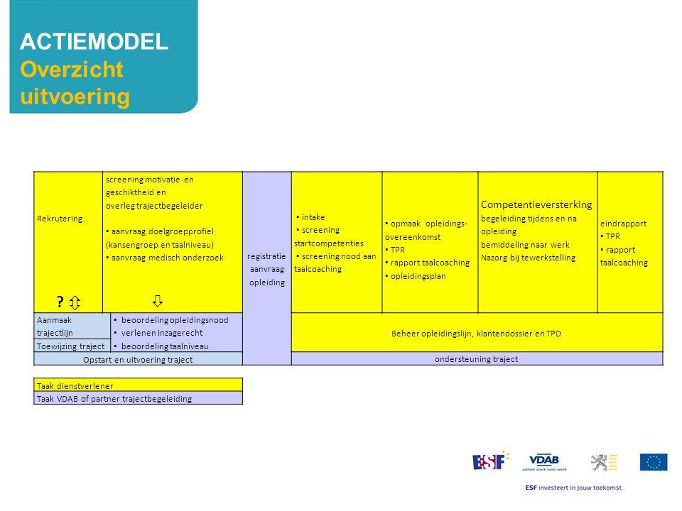 ACTIEMODEL Overzicht uitvoering Rekrutering ?  screening motivatie en geschiktheid en overleg trajectbegeleider ▪ aanvraag doelgroepprofiel (kansengr