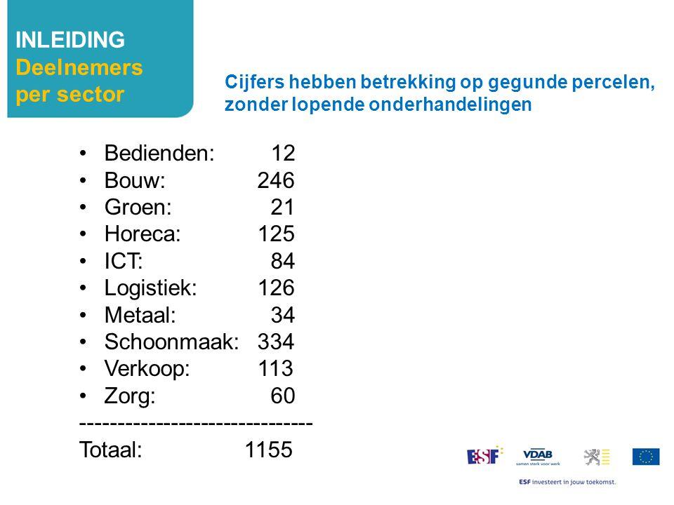 INLEIDING Percelen per regio Antwerpen: 14 Antwerpen10 Mechelen 3 Turnhout 1 Limburg: 13 Vlaams Brabant: 11 Brussel: 9 Cijfers hebben betrekking op gegunde percelen, zonder lopende onderhandelingen Oost-Vlaanderen: 14 Zuid O-VL 4 Gent en rand 3 Meetjesland 2 Waas en Dender5 West-Vlaanderen: 13 Brugge3 Midden W-Vl 3 Zuid W-Vl3 Oostende-Westhoek4