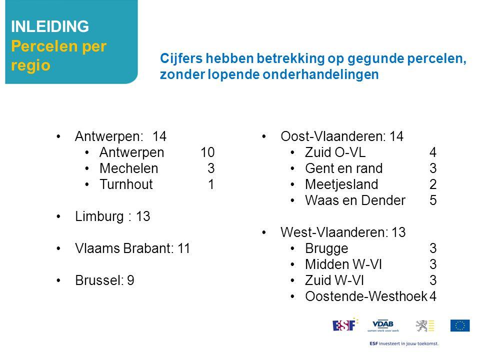 INLEIDING Deelnemers per regio Antwerpen: 273 Antwerpen219 Mechelen 44 Turnhout 10 Limburg: 168 Vlaams Brabant: 133 Brussel: 214 Cijfers hebben betrekking op gegunde percelen, zonder lopende onderhandelingen Oost-Vlaanderen: 152 Zuid O-VL 32 Gent en rand 40 Meetjesland 24 Waas en Dender56 West-Vlaanderen: 215 Brugge48 Midden W-Vl 36 Zuid W-Vl61 Oostende-Westhoek70