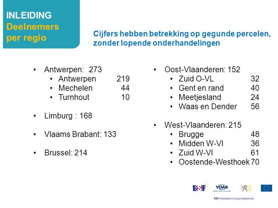 INLEIDING Deelnemers per regio Antwerpen: 273 Antwerpen219 Mechelen 44 Turnhout 10 Limburg: 168 Vlaams Brabant: 133 Brussel: 214 Cijfers hebben betrek