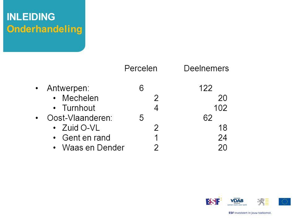INLEIDING Onderhandeling PercelenDeelnemers Antwerpen: 6122 Mechelen 2 20 Turnhout4102 Oost-Vlaanderen: 5 62 Zuid O-VL 2 18 Gent en rand 1 24 Waas en