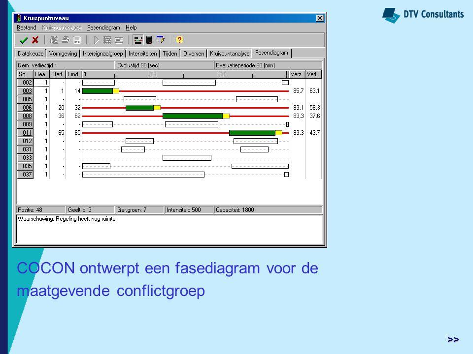 COCON ontwerpt een fasediagram voor de maatgevende conflictgroep >>