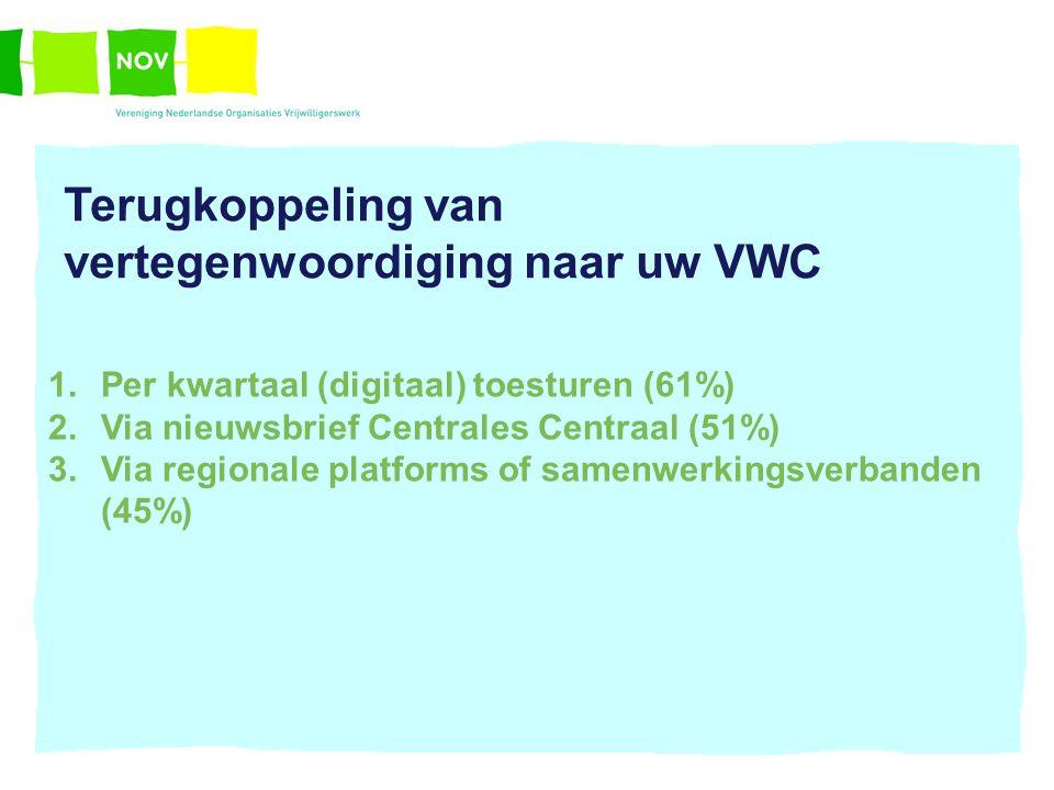 Terugkoppeling van vertegenwoordiging naar uw VWC 1.Per kwartaal (digitaal) toesturen (61%) 2.Via nieuwsbrief Centrales Centraal (51%) 3.Via regionale platforms of samenwerkingsverbanden (45%)
