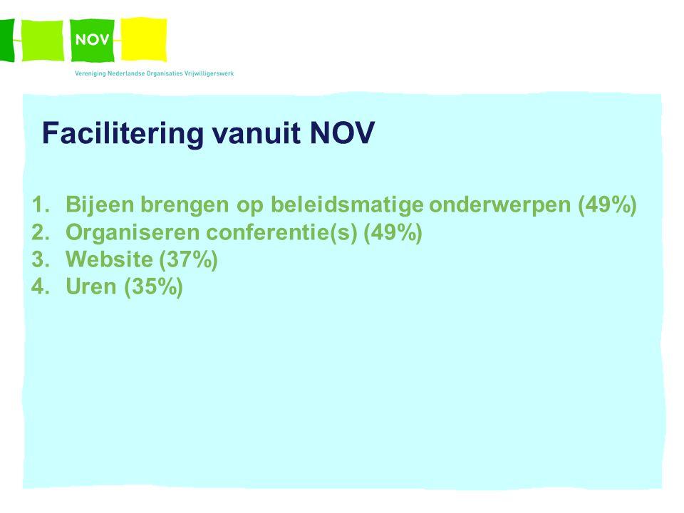 Facilitering vanuit NOV 1.Bijeen brengen op beleidsmatige onderwerpen (49%) 2.Organiseren conferentie(s) (49%) 3.Website (37%) 4.Uren (35%)