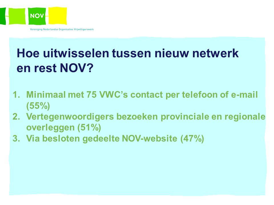 Hoe uitwisselen tussen nieuw netwerk en rest NOV? 1.Minimaal met 75 VWC's contact per telefoon of e-mail (55%) 2.Vertegenwoordigers bezoeken provincia