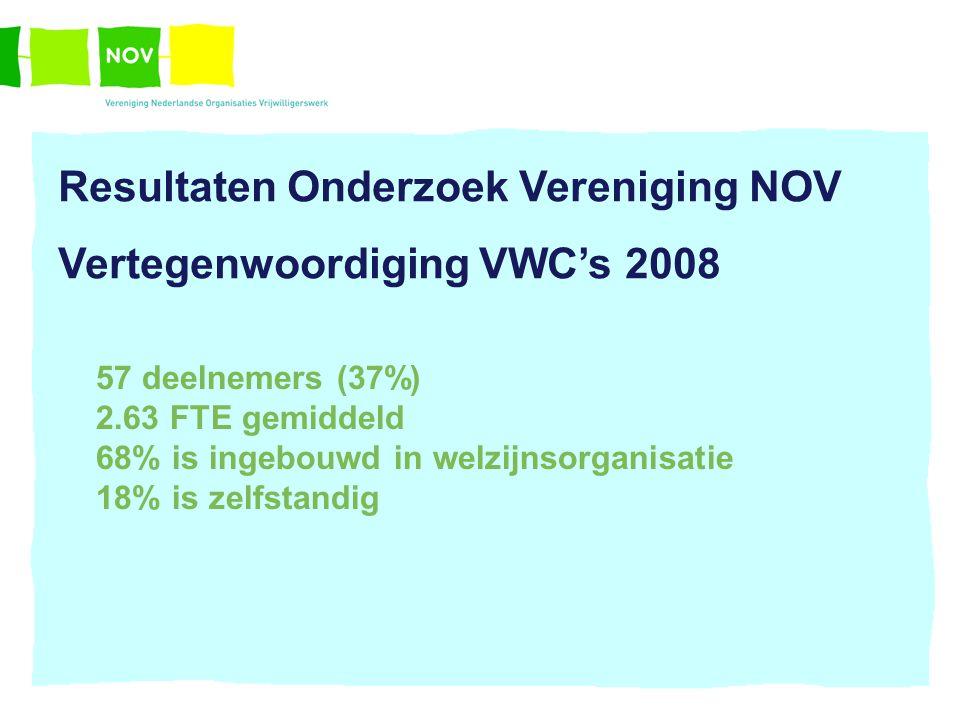 Resultaten Onderzoek Vereniging NOV Vertegenwoordiging VWC's 2008 57 deelnemers (37%) 2.63 FTE gemiddeld 68% is ingebouwd in welzijnsorganisatie 18% is zelfstandig