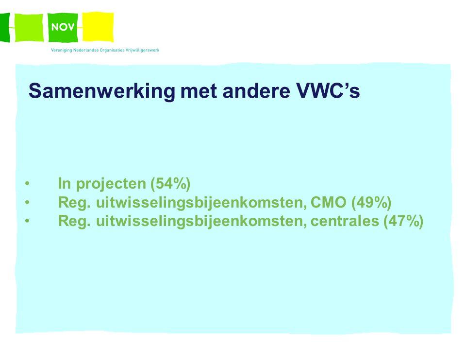Samenwerking met andere VWC's In projecten (54%) Reg. uitwisselingsbijeenkomsten, CMO (49%) Reg. uitwisselingsbijeenkomsten, centrales (47%)