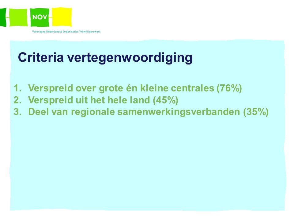 Criteria vertegenwoordiging 1.Verspreid over grote én kleine centrales (76%) 2.Verspreid uit het hele land (45%) 3.Deel van regionale samenwerkingsverbanden (35%)