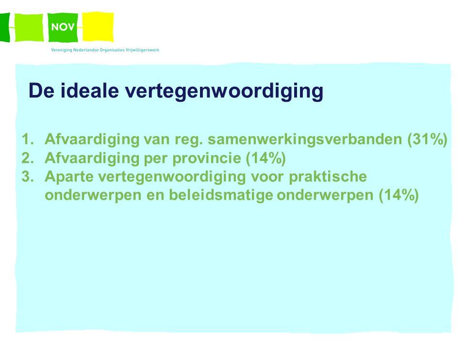 De ideale vertegenwoordiging 1.Afvaardiging van reg. samenwerkingsverbanden (31%) 2.Afvaardiging per provincie (14%) 3.Aparte vertegenwoordiging voor