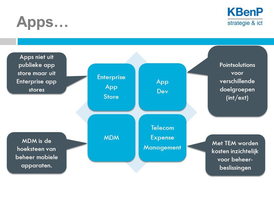 Apps… MDM is de hoeksteen van beheer mobiele apparaten. Met TEM worden kosten inzichtelijk voor beheer- beslissingen Pointsolutions voor verschillende