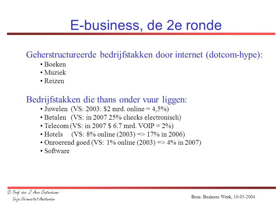Bron: Business Week, 10-05-2004 E-business, de 2e ronde Geherstructureerde bedrijfstakken door internet (dotcom-hype): Boeken Muziek Reizen Bedrijfsta
