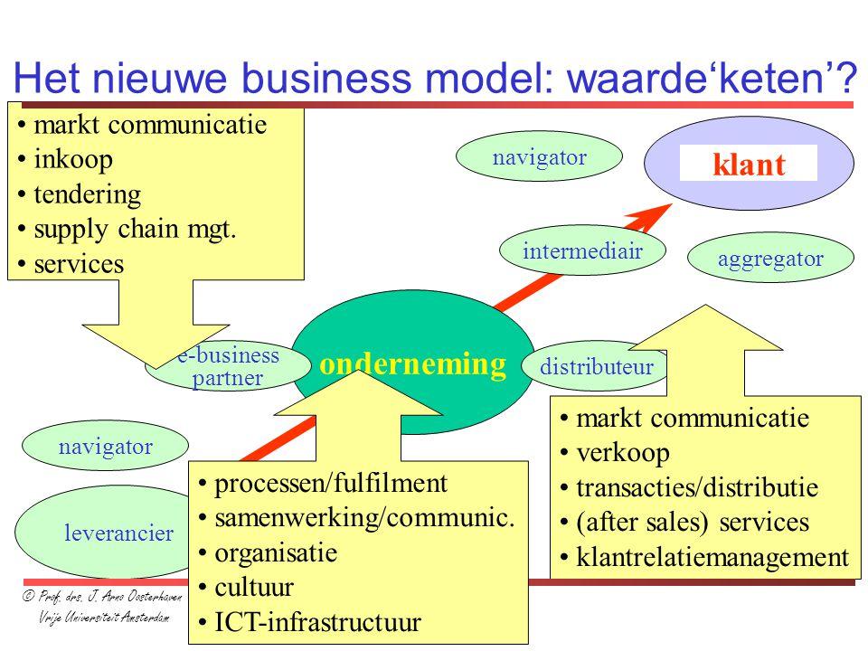 Het nieuwe business model: waarde'keten'? onderneming leverancier e-business partner distributeur intermediair navigator aggregator klant navigator ag