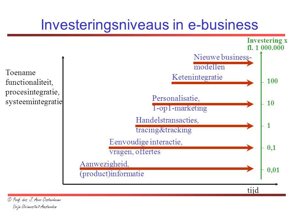 Investeringsniveaus in e-business Aanwezigheid, (product)informatie Eenvoudige interactie, vragen, offertes Handelstransacties, tracing&tracking Perso